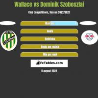 Wallace vs Dominik Szoboszlai h2h player stats
