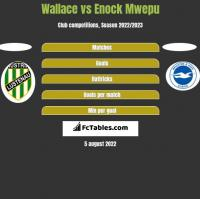 Wallace vs Enock Mwepu h2h player stats