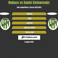 Wallace vs Daniel Steinwender h2h player stats