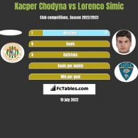 Kacper Chodyna vs Lorenco Simic h2h player stats