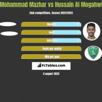 Mohammad Mazhar vs Hussain Al Mogahwi h2h player stats