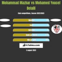 Mohammad Mazhar vs Mohamed Youcef Belaili h2h player stats