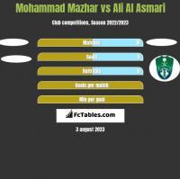 Mohammad Mazhar vs Ali Al Asmari h2h player stats