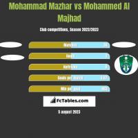Mohammad Mazhar vs Mohammed Al Majhad h2h player stats