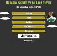 Hussam Kadhim vs Ali Faez Atiyah h2h player stats