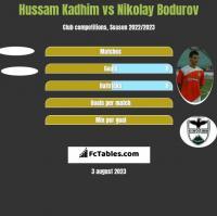 Hussam Kadhim vs Nikolay Bodurov h2h player stats