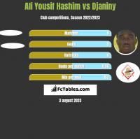 Ali Yousif Hashim vs Djaniny h2h player stats