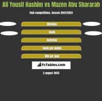 Ali Yousif Hashim vs Mazen Abu Shararah h2h player stats