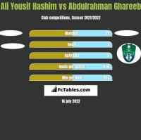Ali Yousif Hashim vs Abdulrahman Ghareeb h2h player stats