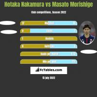 Hotaka Nakamura vs Masato Morishige h2h player stats