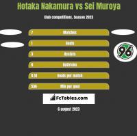 Hotaka Nakamura vs Sei Muroya h2h player stats