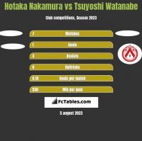 Hotaka Nakamura vs Tsuyoshi Watanabe h2h player stats