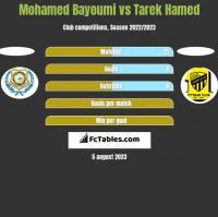 Mohamed Bayoumi vs Tarek Hamed h2h player stats