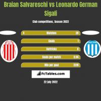 Braian Salvareschi vs Leonardo German Sigali h2h player stats