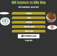 Will Seymore vs Billy King h2h player stats