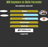 Will Seymore vs Chris Forrester h2h player stats