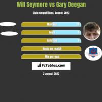 Will Seymore vs Gary Deegan h2h player stats