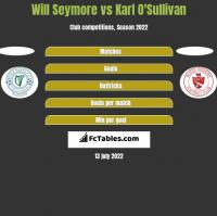 Will Seymore vs Karl O'Sullivan h2h player stats