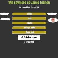 Will Seymore vs Jamie Lennon h2h player stats