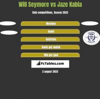 Will Seymore vs Jaze Kabia h2h player stats