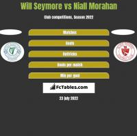 Will Seymore vs Niall Morahan h2h player stats