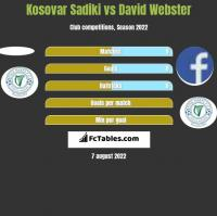 Kosovar Sadiki vs David Webster h2h player stats