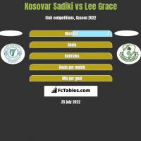 Kosovar Sadiki vs Lee Grace h2h player stats