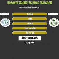 Kosovar Sadiki vs Rhys Marshall h2h player stats