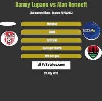 Danny Lupano vs Alan Bennett h2h player stats