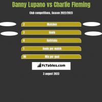 Danny Lupano vs Charlie Fleming h2h player stats