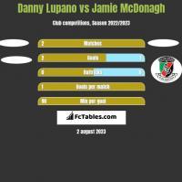 Danny Lupano vs Jamie McDonagh h2h player stats