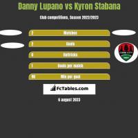 Danny Lupano vs Kyron Stabana h2h player stats