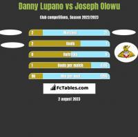 Danny Lupano vs Joseph Olowu h2h player stats