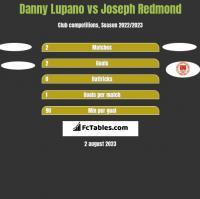 Danny Lupano vs Joseph Redmond h2h player stats