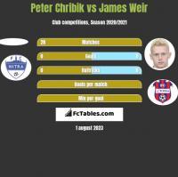 Peter Chribik vs James Weir h2h player stats