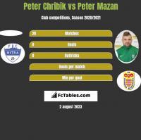 Peter Chribik vs Peter Mazan h2h player stats