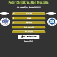 Peter Chribik vs Alen Mustafic h2h player stats