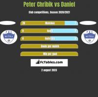 Peter Chribik vs Daniel h2h player stats