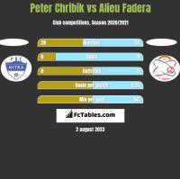 Peter Chribik vs Alieu Fadera h2h player stats