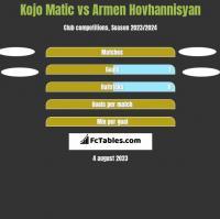 Kojo Matic vs Armen Hovhannisyan h2h player stats