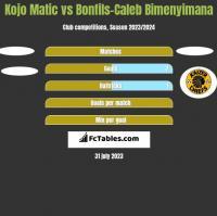 Kojo Matic vs Bonfils-Caleb Bimenyimana h2h player stats