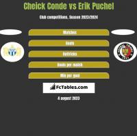 Cheick Conde vs Erik Puchel h2h player stats