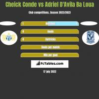 Cheick Conde vs Adriel D'Avila Ba Loua h2h player stats