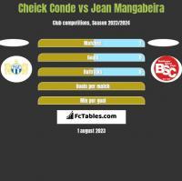 Cheick Conde vs Jean Mangabeira h2h player stats