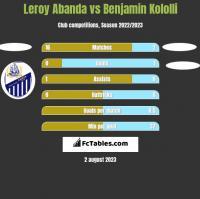 Leroy Abanda vs Benjamin Kololli h2h player stats