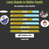 Leroy Abanda vs Matteo Tosetti h2h player stats
