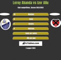 Leroy Abanda vs Izer Aliu h2h player stats