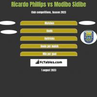 Ricardo Phillips vs Modibo Sidibe h2h player stats