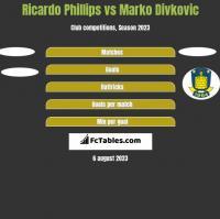 Ricardo Phillips vs Marko Divkovic h2h player stats