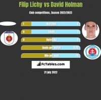 Filip Lichy vs David Holman h2h player stats